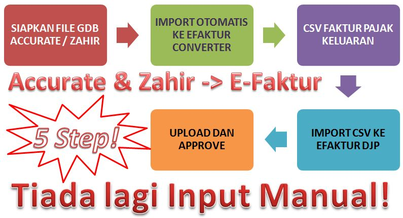 Diagram Accurate Zahir Ke eFaktur Converter