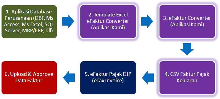diagram-alur-efaktur-converter